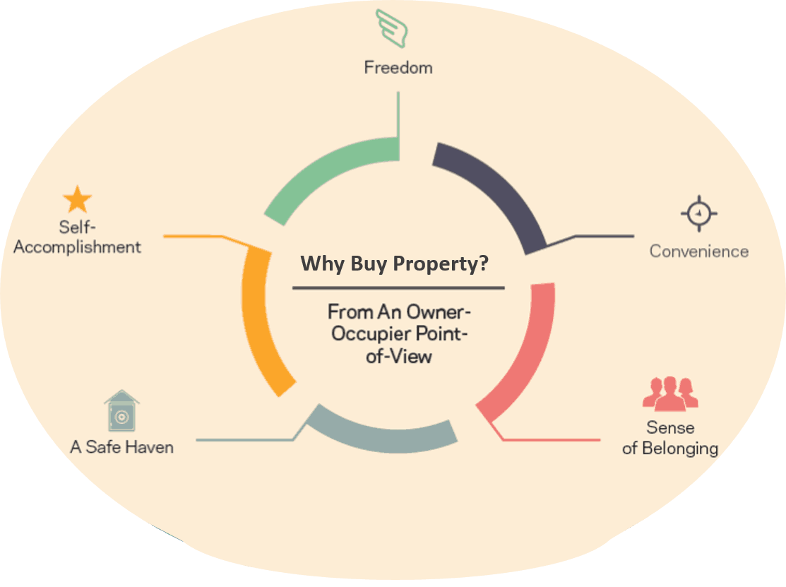 Pic-Why Buy Property (Owner)