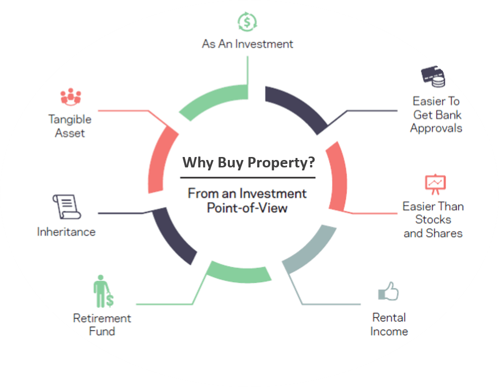 Pic-Why Buy Property