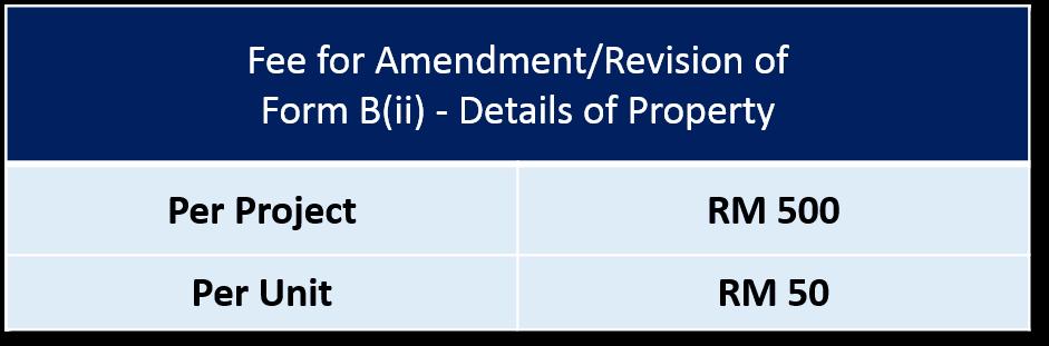 Form B(ii) Ammendment Fee