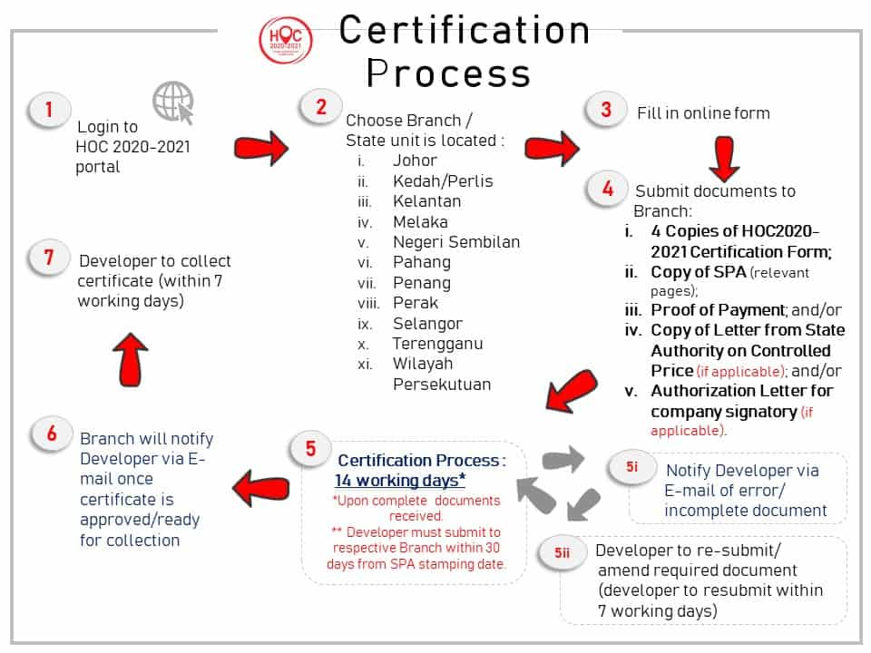 HOC 2020-2021 Certification Process