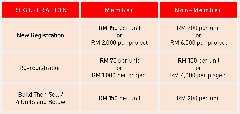 Registration - Administrative Fee