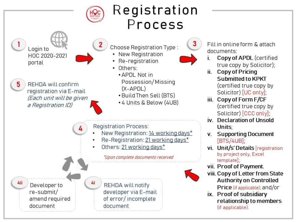 HOC 2020-2021 Registration Exercise